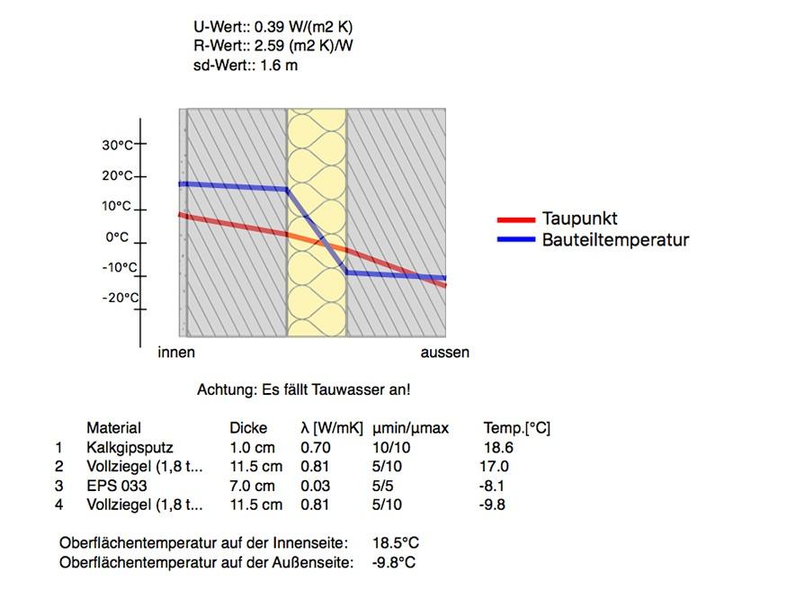 Gedämmte Hohlwand zweischaliges Mauerwerk mit EPS Dämmgranulat Einblasdämmung. Wandtemperatur nach der Dämmung: 18,5°